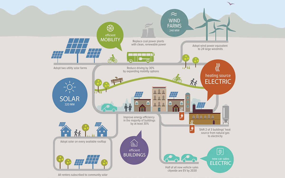 A Path Towards Zero-Net Energy Communities with The Rocky Mountain Institute